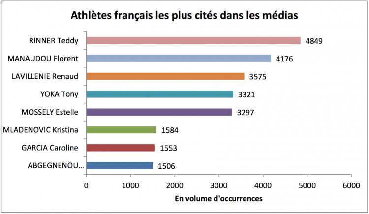Athlètes français les plus cités dans les médias