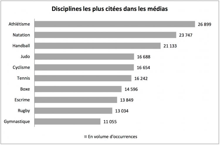 Disciplines les plus citées dans les médias